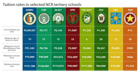 tuition fee in the phil